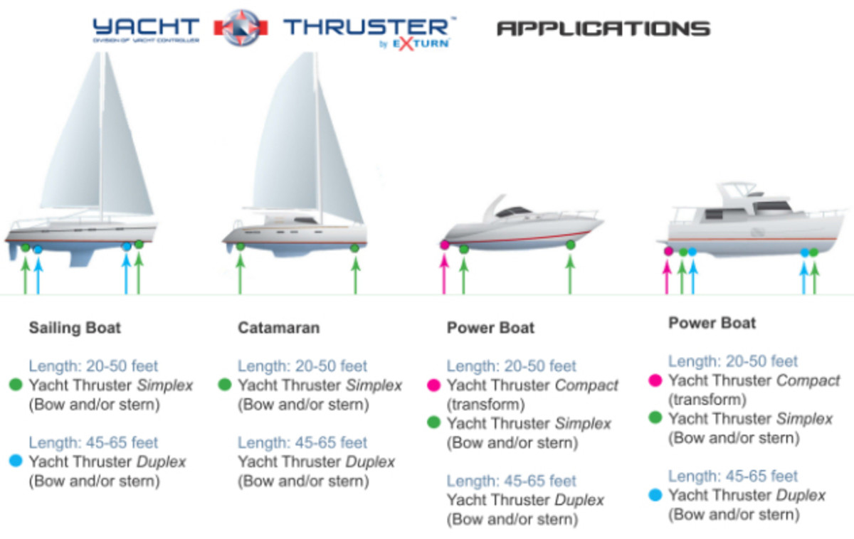 YachtThrusterApplications