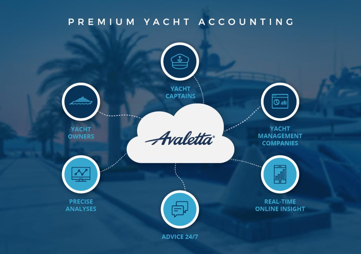 Avaletta yacht accounting